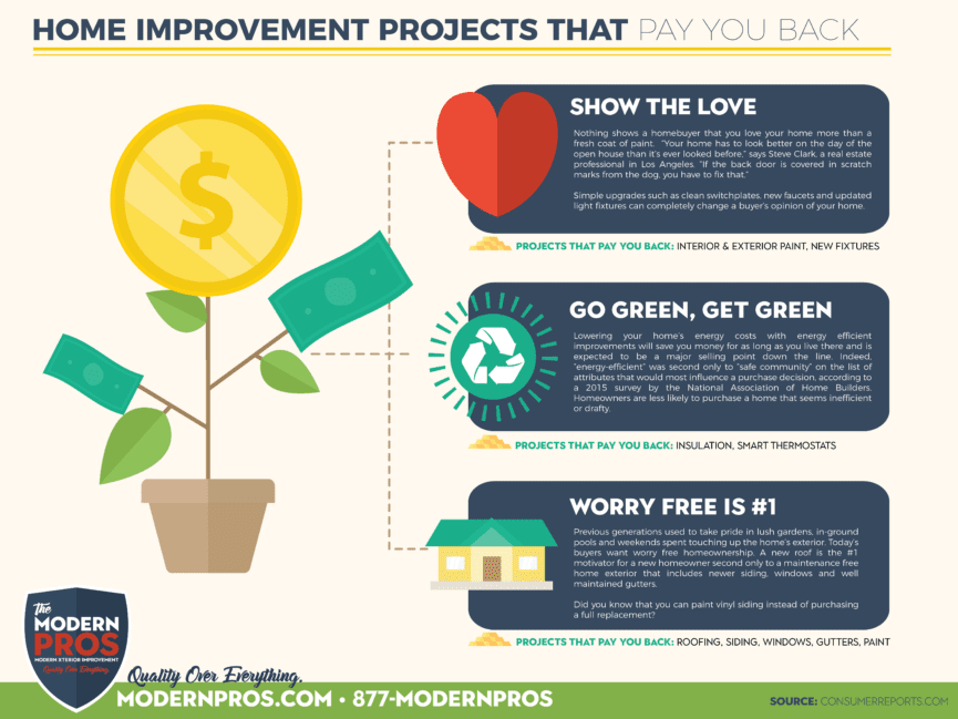 Home Improvement Projects That Pay You Back - Infographic